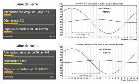 Difference De Verre De Roche by De Verre Ou De Roche Conseils Thermiques