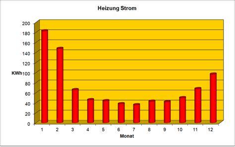 stromverbrauch 4 personen haus nadine und sven bauen ein haus stromverbrauch heizung