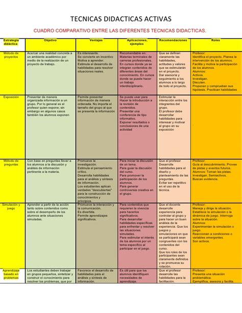 Cuadro Comparativo De Los Diferentes cuadro comparativo entre las diferentes tecnicas didacticas