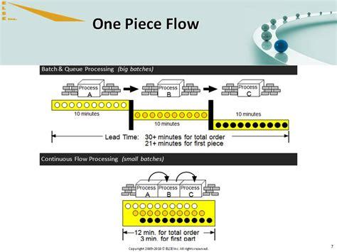 continuous one piece flow package 07 else inc