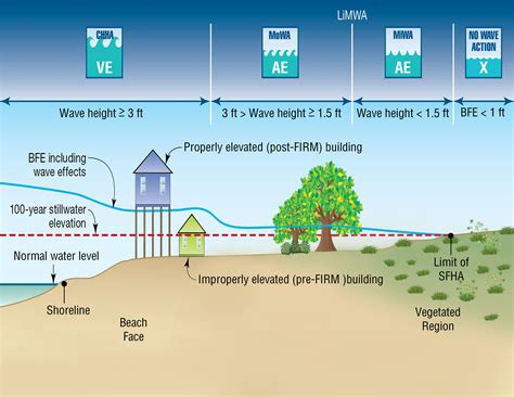 flood diagram how do flood incidence rates affect home insurance prices