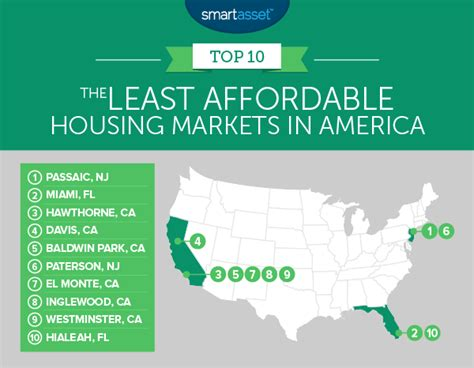 cheapest housing in america miami has one of the least affordable housing markets in