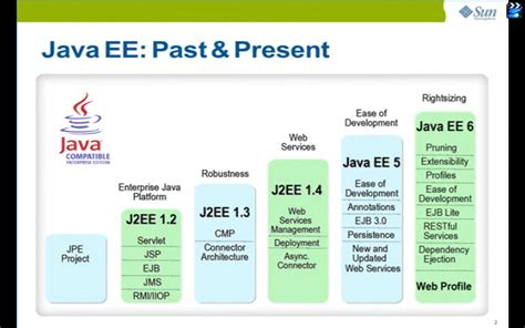 java swing history java j2ee tutorial pdf best apps and shareware