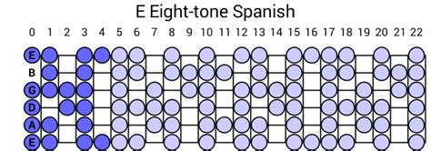 pitch pattern en español e eight tone spanish scale