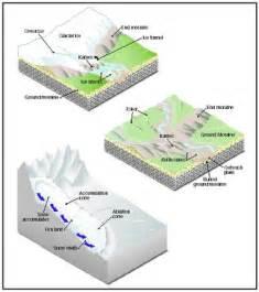 continental glacier diagram image gallery esker diagram