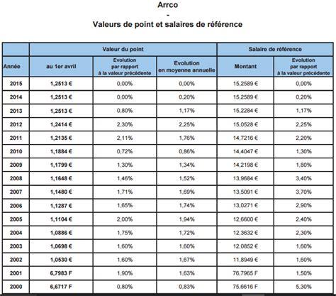 mtallurgie valeur point 2016 valeur du point de retraite arrco