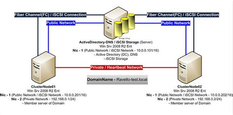 configure ravello  failover cluster part  ravello blog