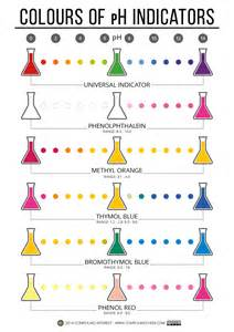 compound interest the colours amp chemistry of ph indicators
