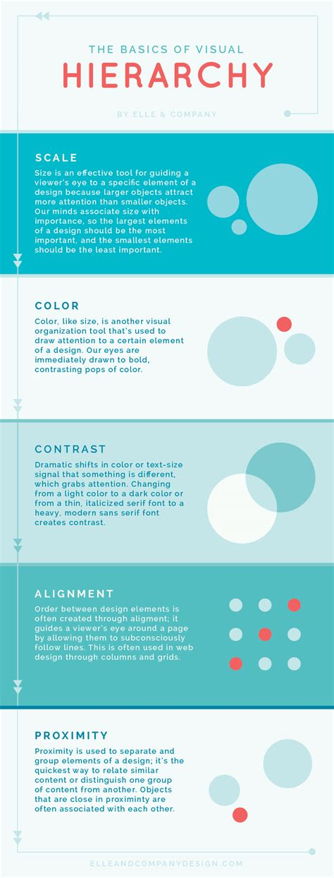 visual studio layout hierarchy the basics of visual hierarchy and why it s important for
