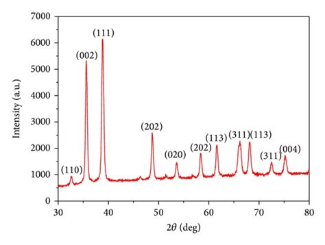 xrd pattern for copper synthesis characterization and antimicrobial activity of