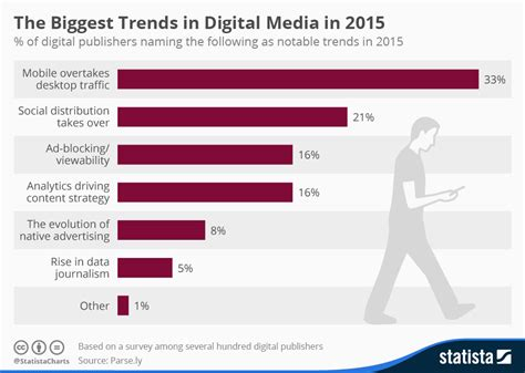 Trends I by Chart The Trends In Digital Media In 2015 Statista