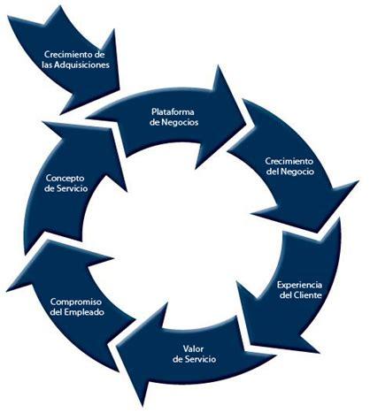 definicion de cadenas globales de valor sistemas y recursos