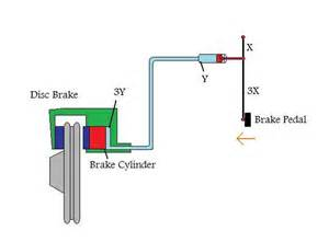 Brake System Hydraulic Parts Should Be Cleaned Only With How Do Brakes Work Part 1 Braking Basics Defensive