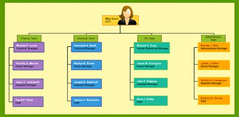 organization chart template organizational chart templates for any organization