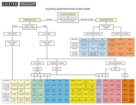 7 Types Of I by Types Of Plastics Chart Pictures To Pin On