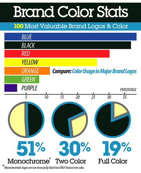 best logo color combinations logos the psychology of color color pairing combinations