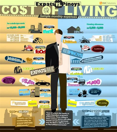 how much does it cost to live comfortably 10 best philippine real estate infographics images on
