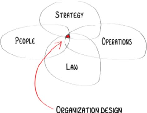 design organisation meaning what is organization design organization re design