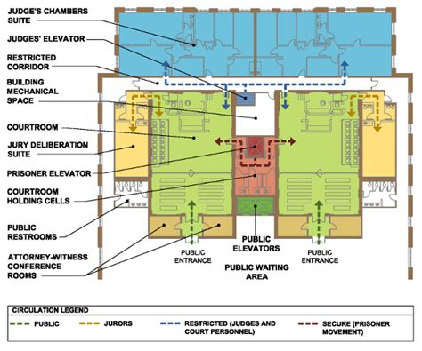 judicial layout plan separate courthouse circulation is key to bringing