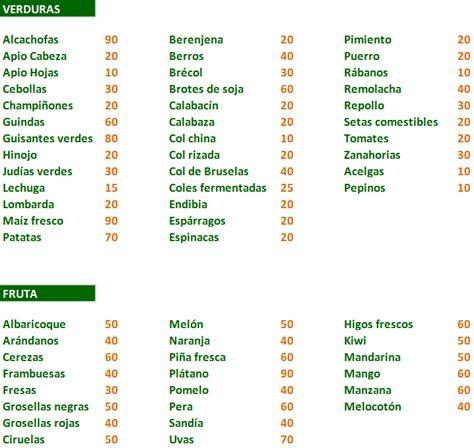 alimento meno calorico alimentos con menos de 100 kilocalor 237 as cada 100 gramos