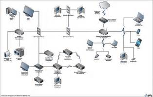best home network design home network diagram flickr photo sharing