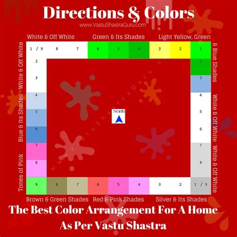 wall colours for bedroom according to vastu best 25 vastu shastra ideas on pinterest kitchen vastu feng shui tips and living