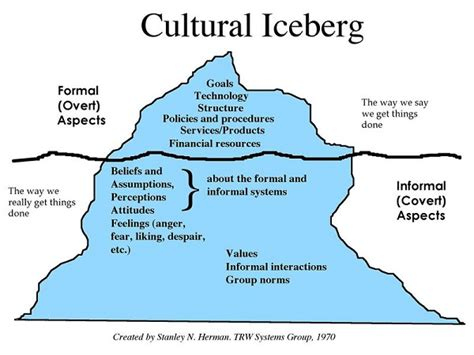 beyond the lines creating a leadership culture to achieve extraordinary results books intercultural communication