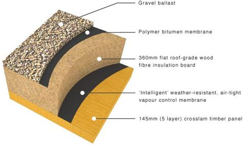 timber roof construction types crosslam clt roof construction exles detail