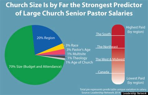 Church Salary by Southern Megachurches The Highest Paid Pastors Survey Says