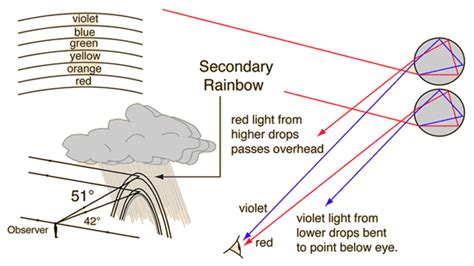 pattern formation physics visible light what determines the pattern size and