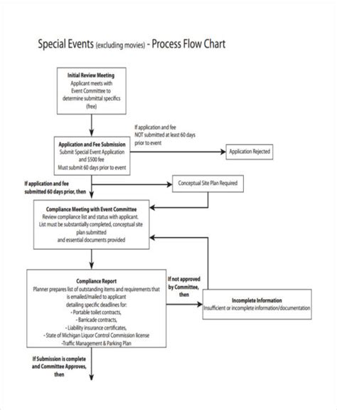 event flow chart template gse bookbinder co