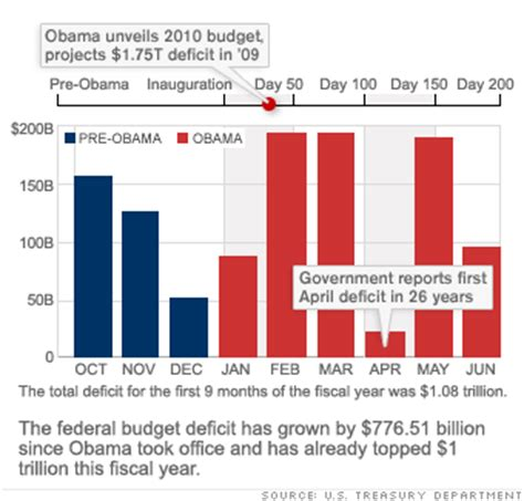 National Debt When Clinton Left Office by Obama 200 Days In Office Budget Deficit Spending Big