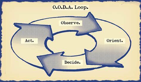 The Tao Of Boyd How To Master The Ooda Loop The Art Of Ooda Loop Diagram
