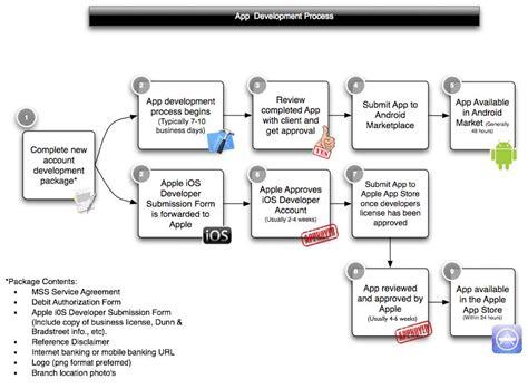 application design steps pinterest the world s catalog of ideas
