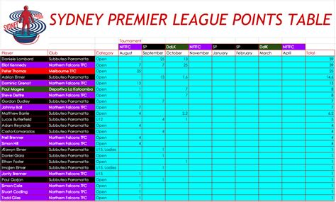 epl table by round sydney premier league points table round 3 subbuteo