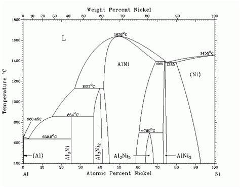 aluminum nickel phase diagram диаграмма состояния системы al ni