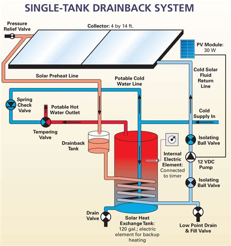 High Efficiency Home Plans by Single Tank Solar Water Systems Home Power Magazine
