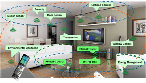 smart house solutions cebit smart home zum anfassen