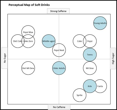 perceptual map template powerpoint positioning perceptual map venn diagram for powerpoint