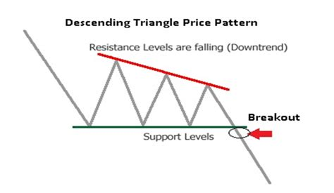 descending triangle pattern reversal how to trade a descending triangle
