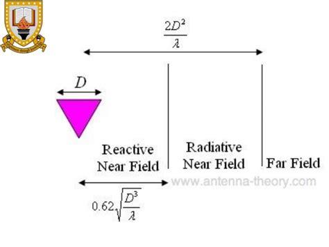 radiation pattern en francais radiation propogation ajal