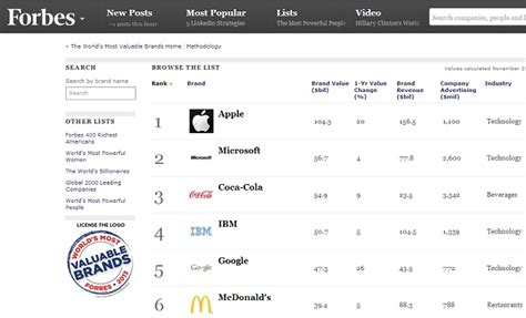 Apple Ibm Top List Of Most Valuable Brands by Apple Takes The World S Most Valuable Brand Award 3rd Time