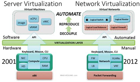 network function virtualization concepts and applicability in 5g networks wiley ieee books what is network virtualization network virtualization