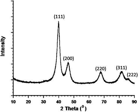 Xrd Pattern Of Platinum | amylamine stabilized platinum 0 nanoparticles active and
