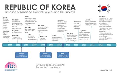national sample survey reports republic of korea itc project