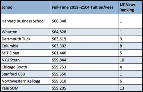 Northwestern Mba Tuition by 10 Most Costly Mba Programs