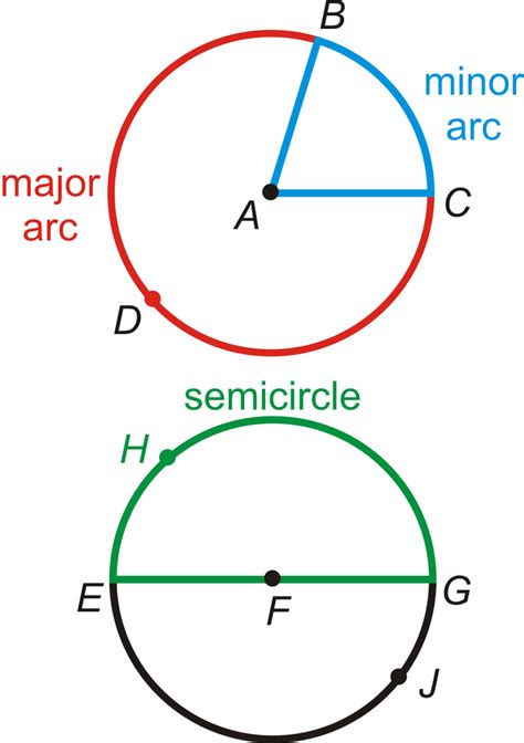 one arcs arc a section of the circle