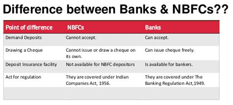Difference Between Financial And Non Financial Letter Of Credit Non Banking Financial Company Muds