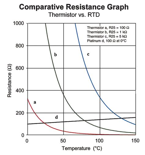 ntc resistor graph ntc thermistor iv graph 28 images how to choose and work with ntc thermistors china martin
