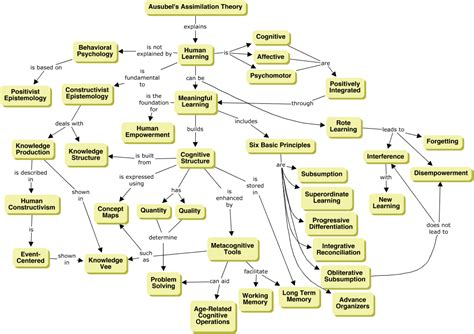 Theories Of Learning Teori Belajar learning theories chart all free